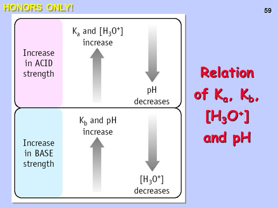 Relation of Ka, Kb, [H3O+] and pH